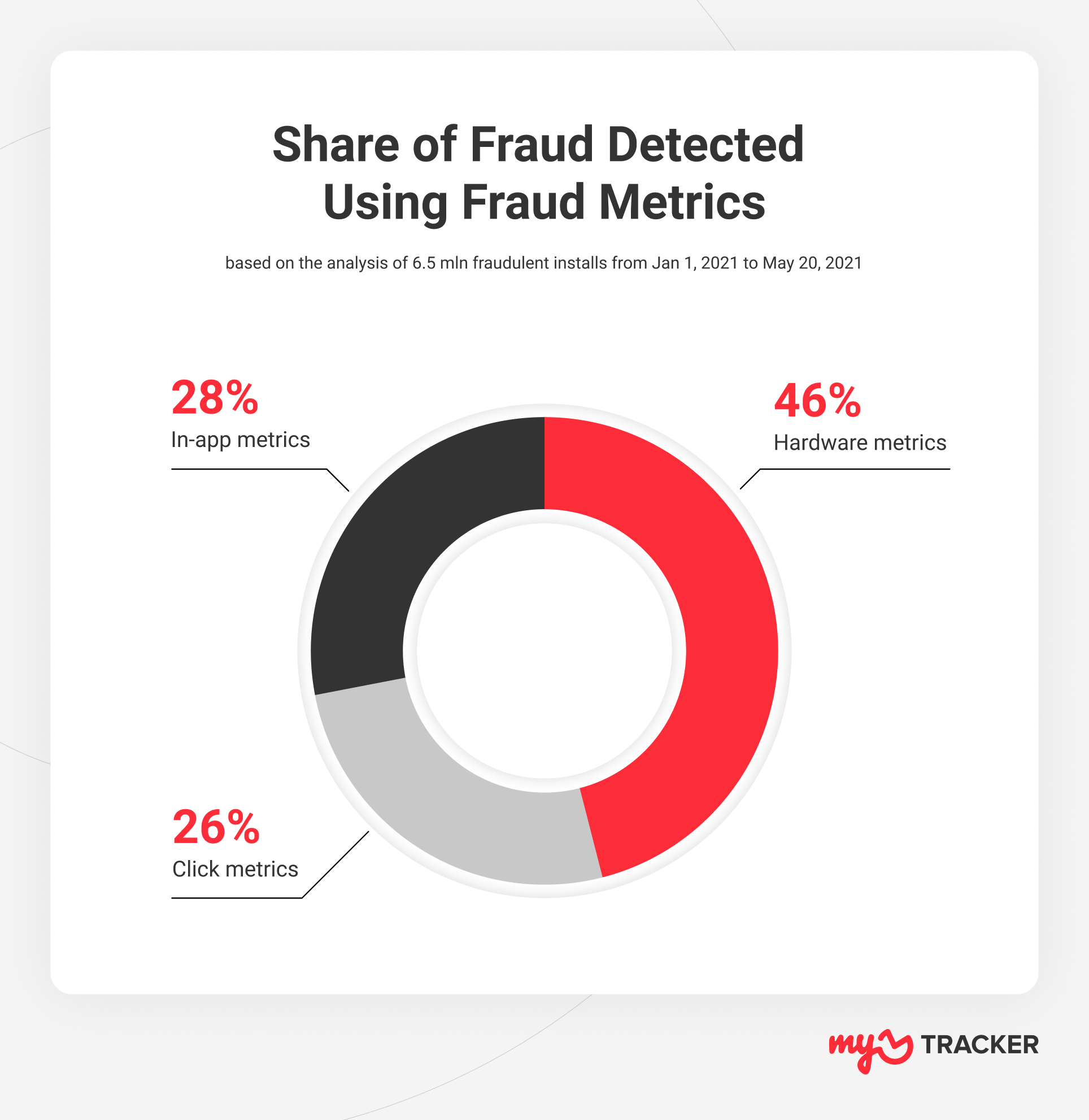 share of fraud detected