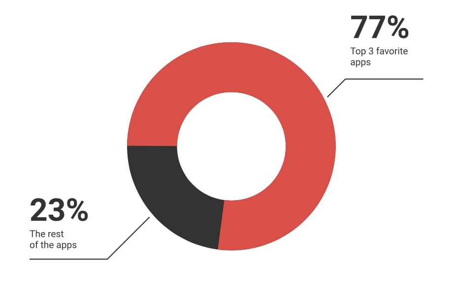 app users stats statista