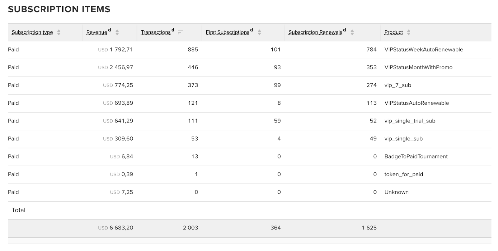 Subscription items in myTracker's Report Builder