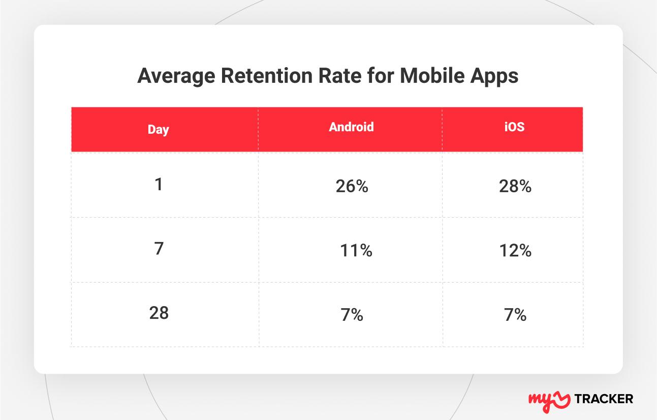 average app retention
