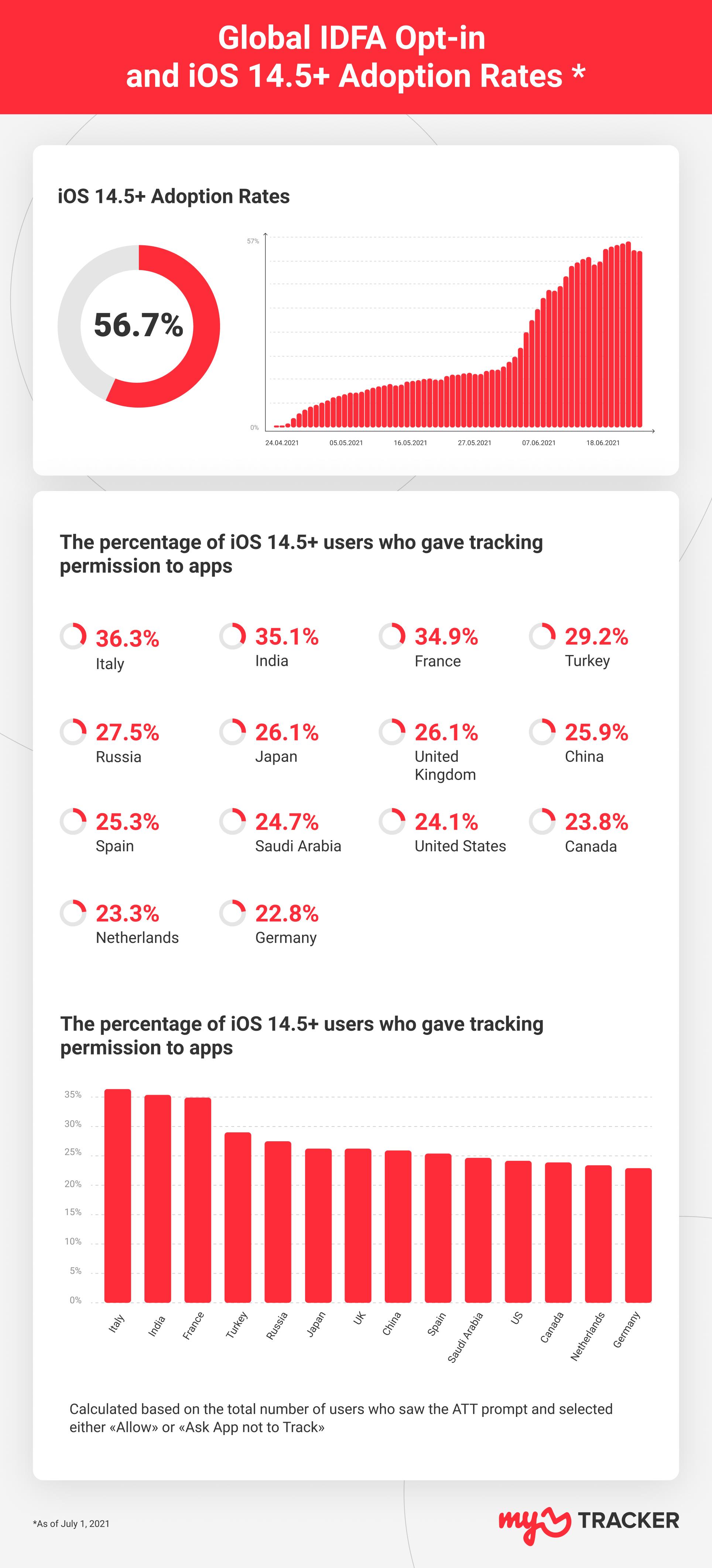 global IDFA and iOS 14.5+ adoptions rates month 2