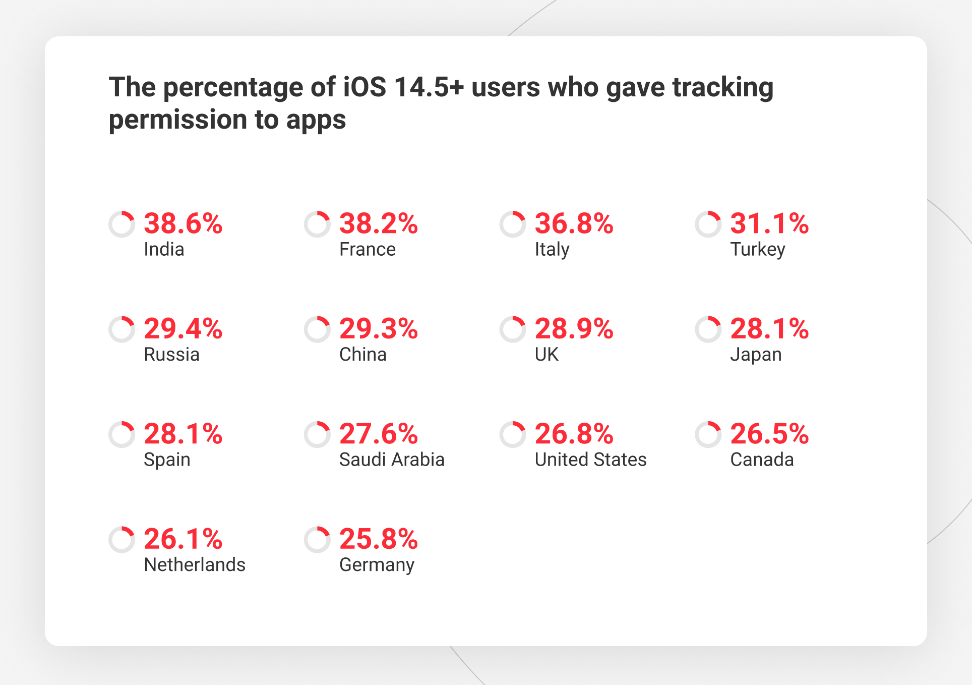 iOS 14.5+ opt in rate globally