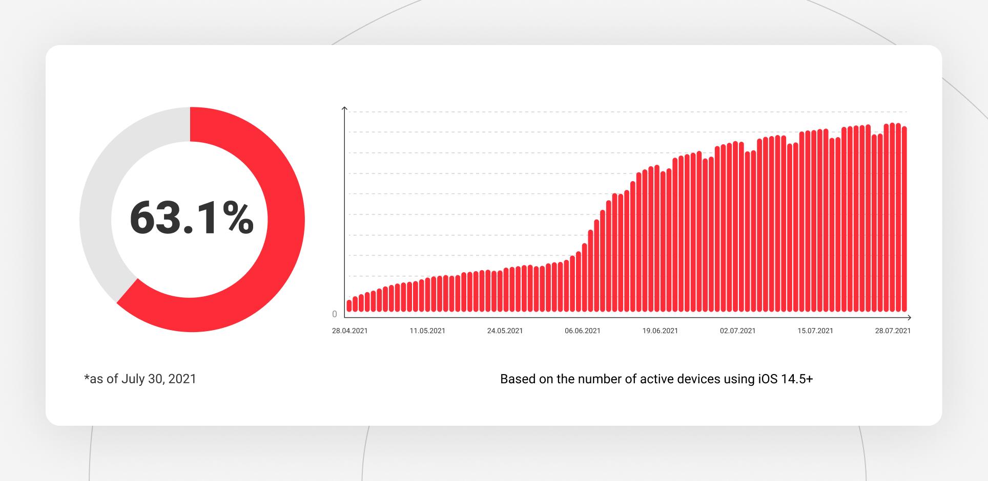 iOS 14.5+ adoption rate globally