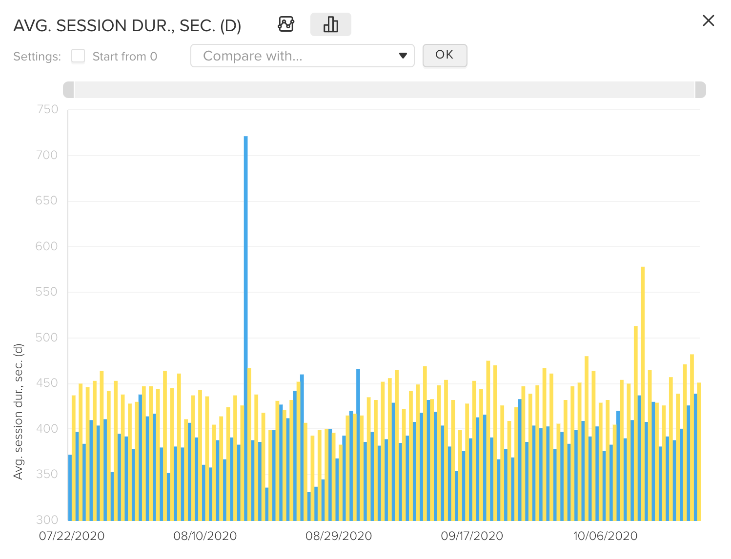 average session duration tracking