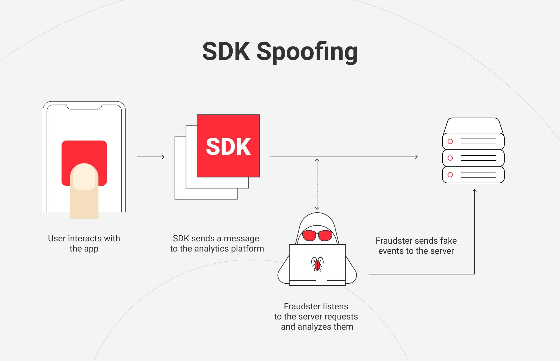 SDK spoofing