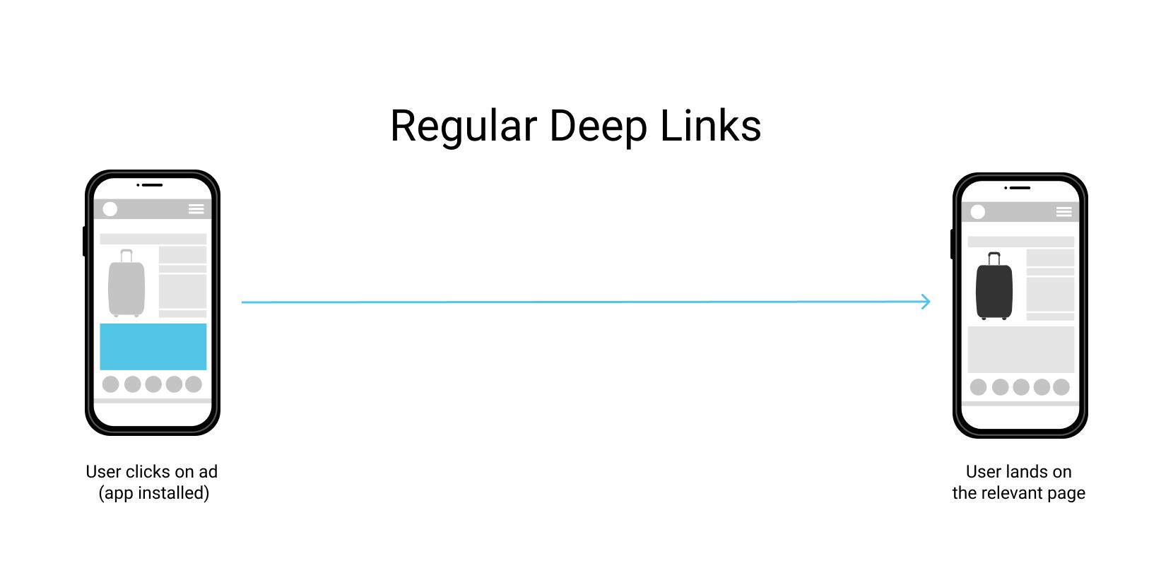 regular deep links