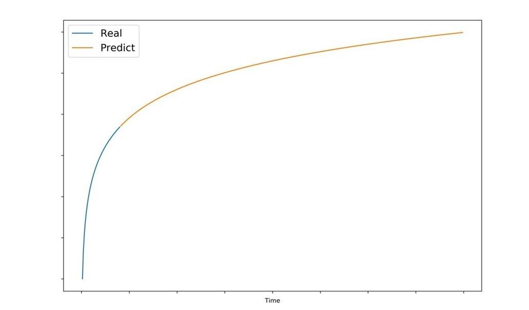 predicting revenue