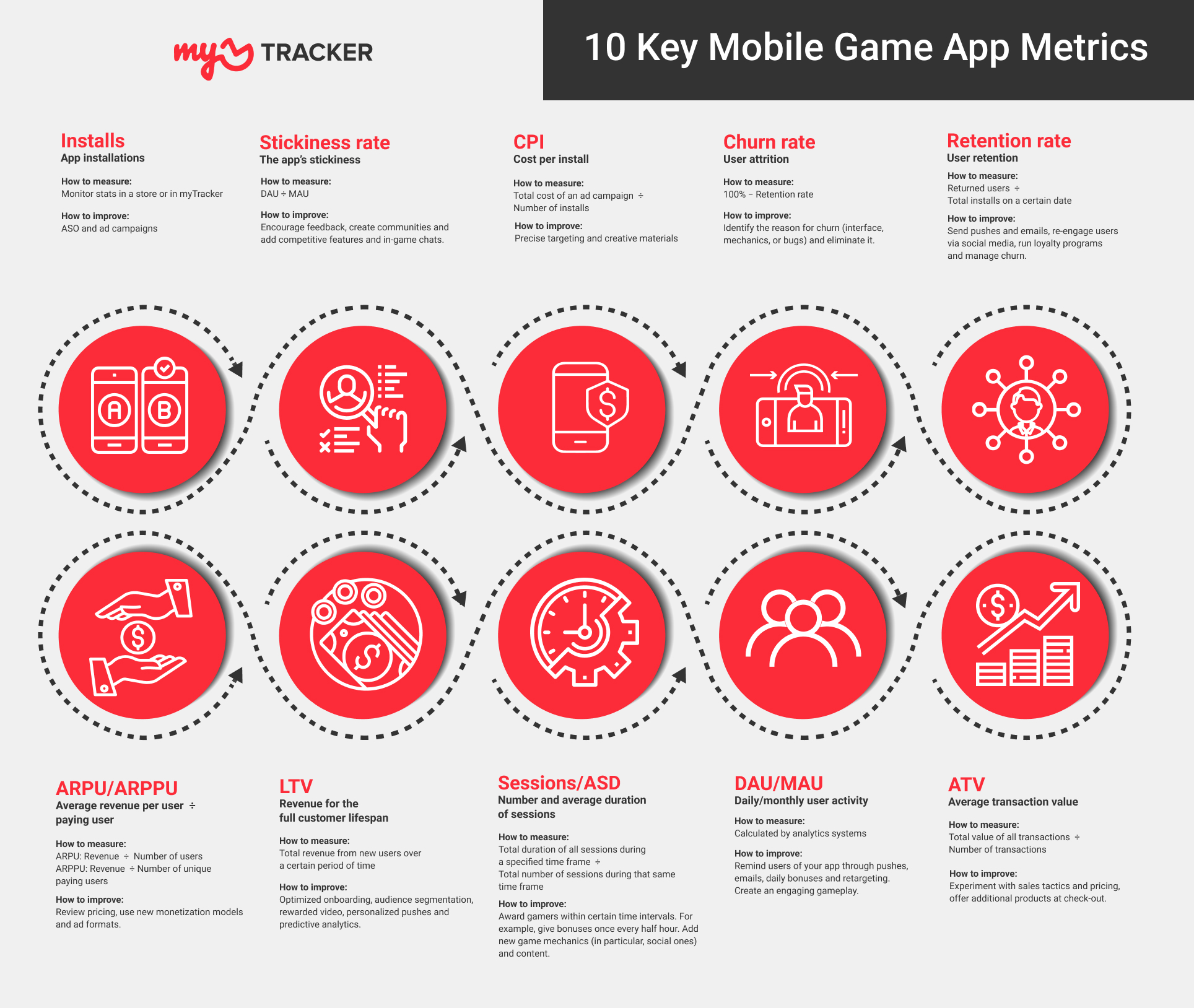 10 Key Mobile Game App Metrics