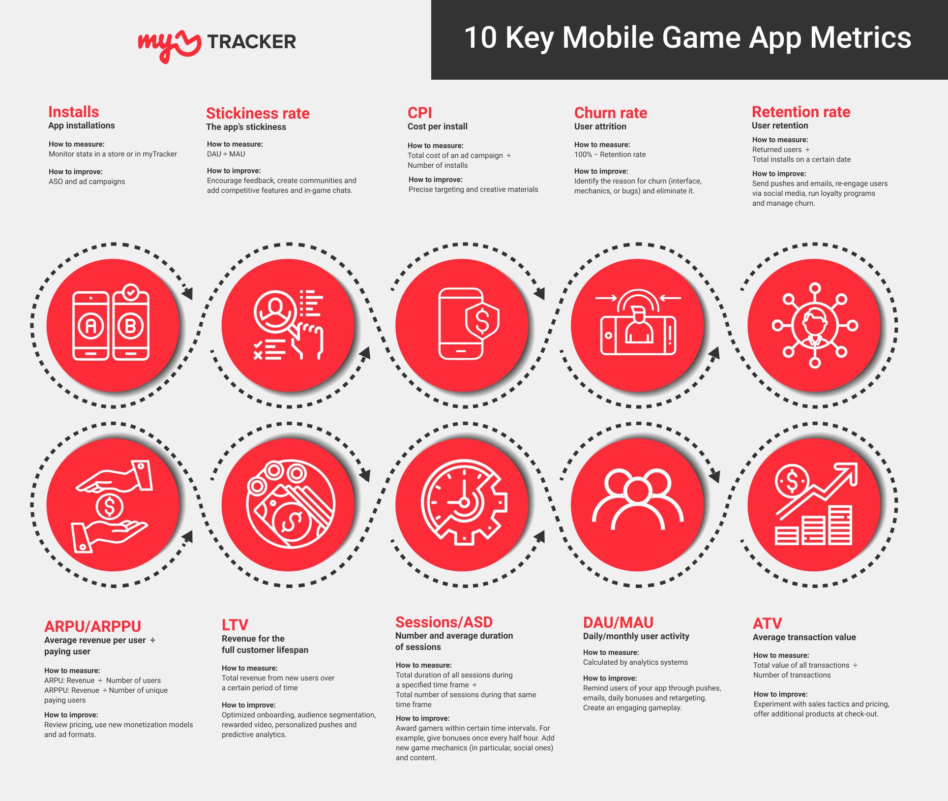 10 Key Mobile Game App Metrics