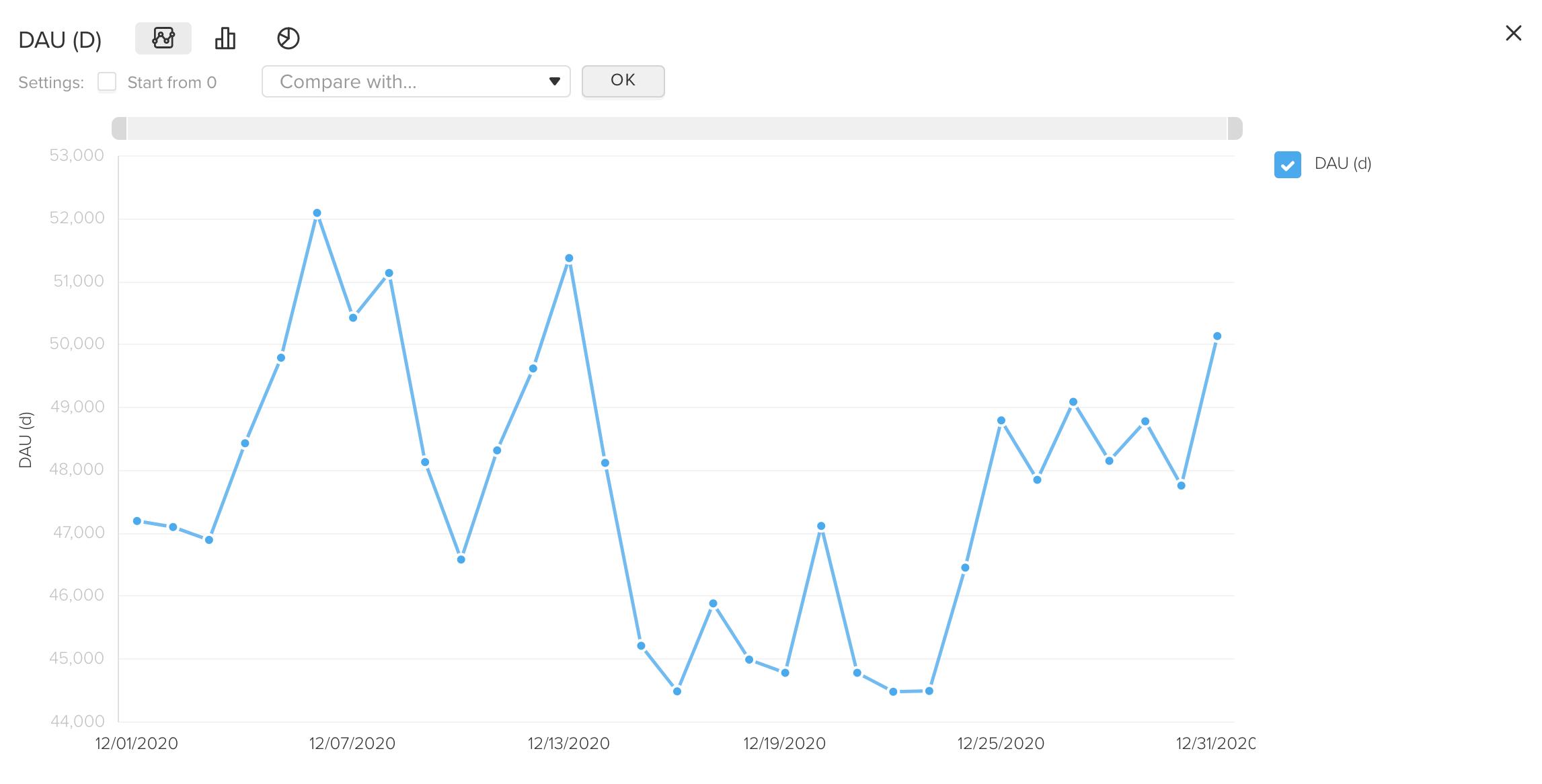 DAU graph in myTracker