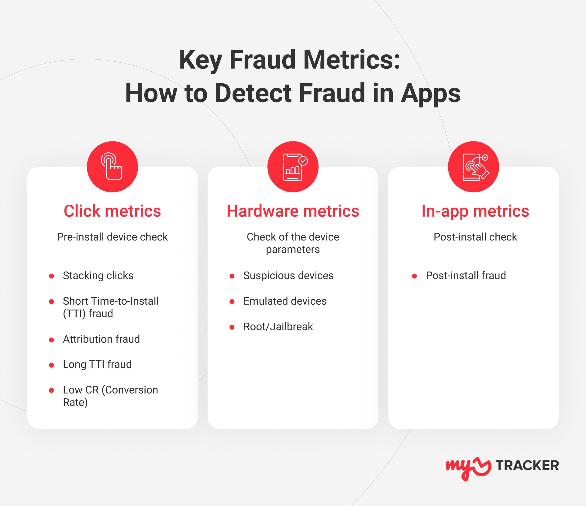 fraud detection metrics