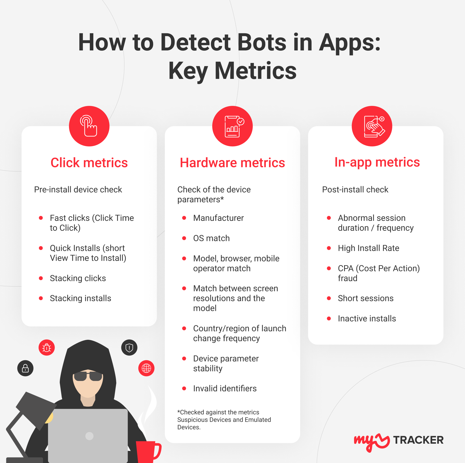 metrics to detect bots in apps