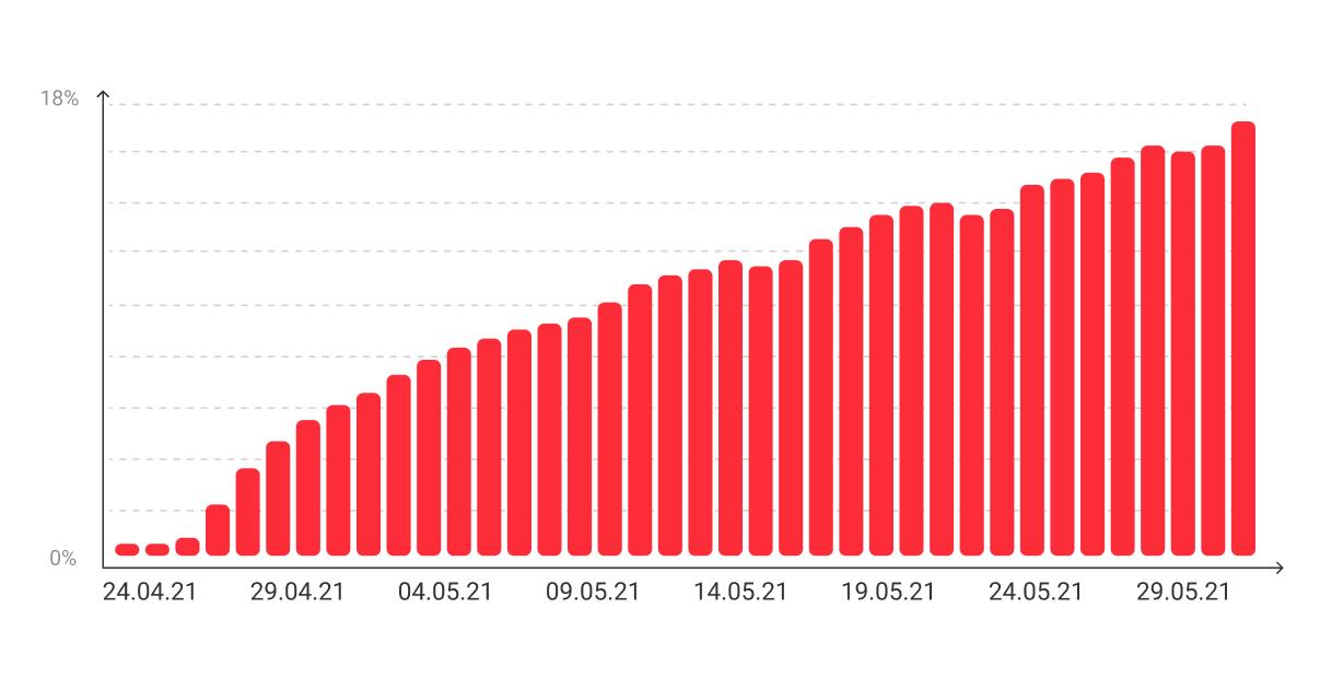 iOS 14.5 adoption rate