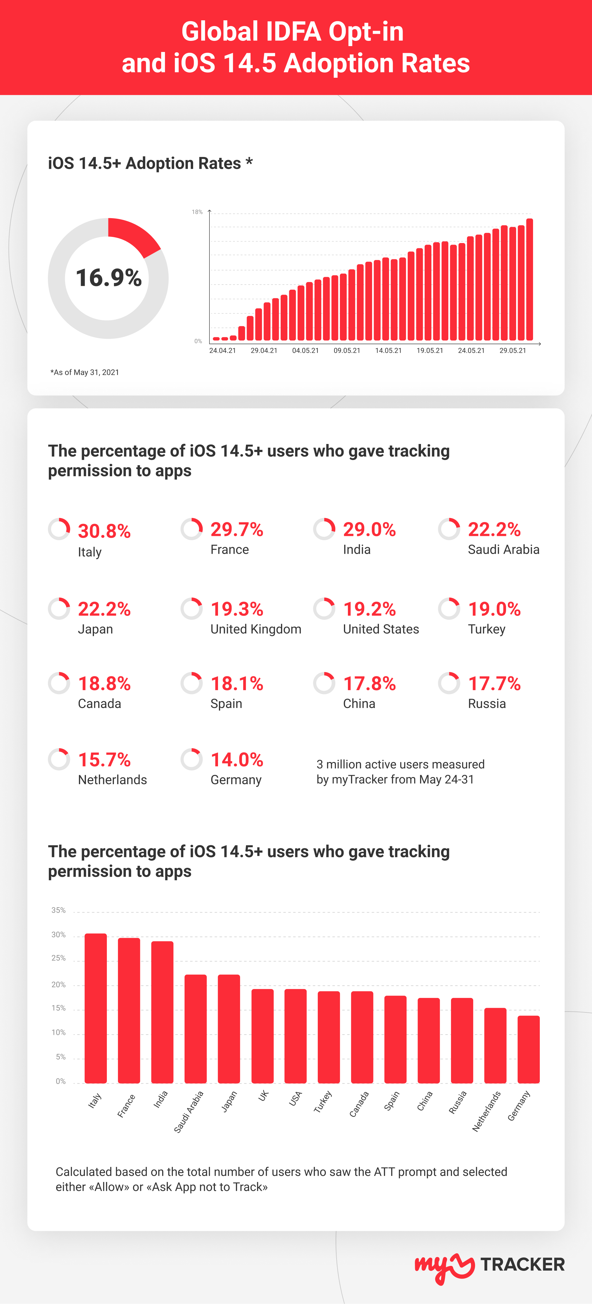global opt in rates iOS 14.5